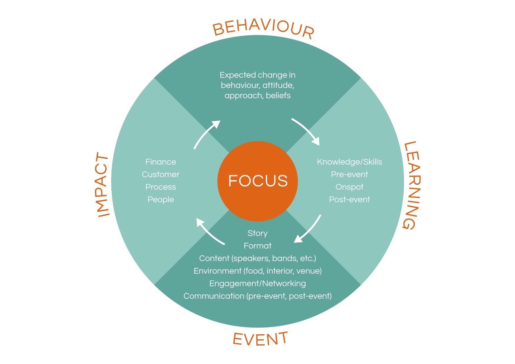 impact-cycle
